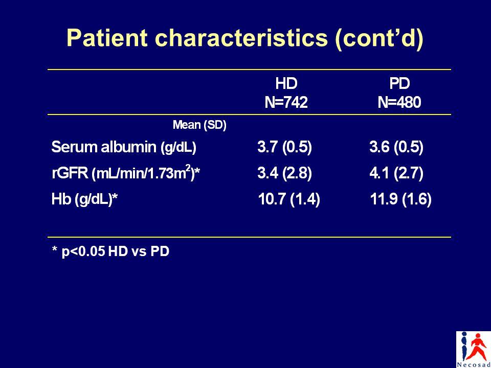 Patient characteristics (cont'd)