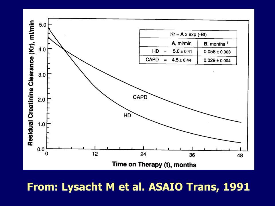 From: Lysacht M et al. ASAIO Trans, 1991