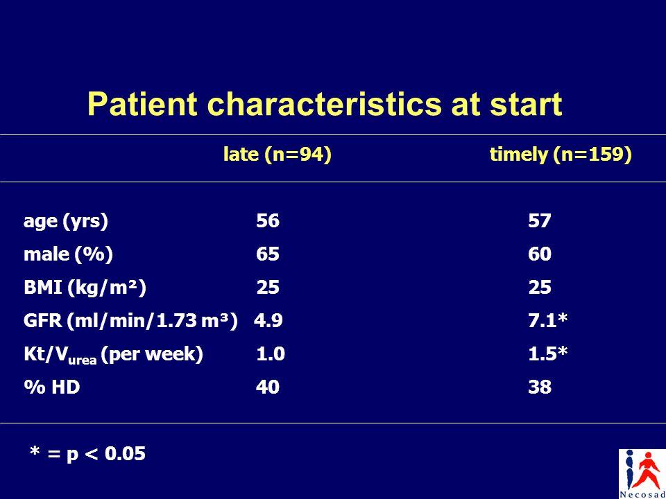 Patient characteristics at start