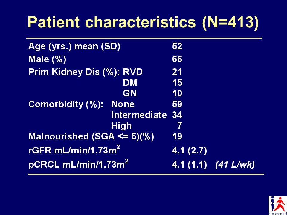 Patient characteristics (N=413)