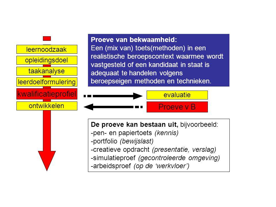 kwalificatieprofiel Proeve v B Proeve van bekwaamheid: