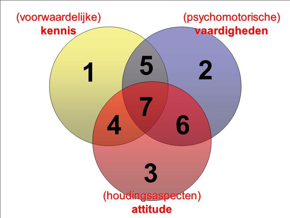 5 2 1 7 4 6 3 (voorwaardelijke) kennis (psychomotorische) vaardigheden