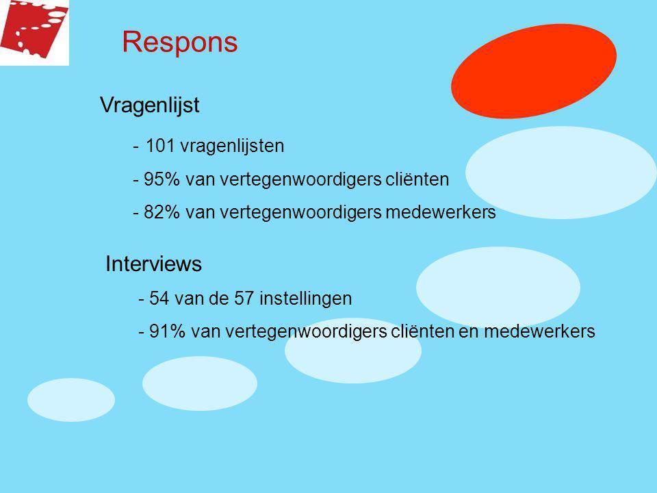 Respons Vragenlijst Interviews - 101 vragenlijsten