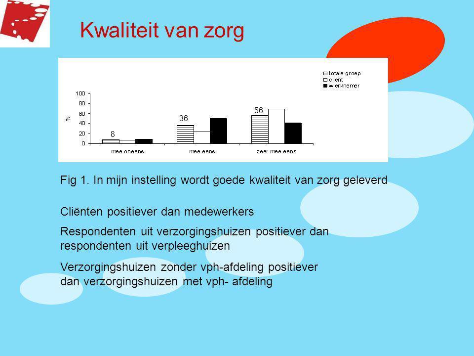 Kwaliteit van zorg 56. 36. 8. Fig 1. In mijn instelling wordt goede kwaliteit van zorg geleverd.