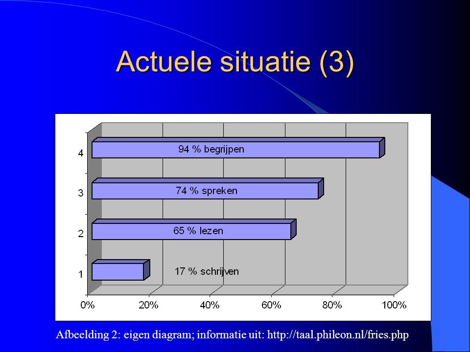 Actuele situatie (3) Afbeelding 2: eigen diagram; informatie uit: http://taal.phileon.nl/fries.php