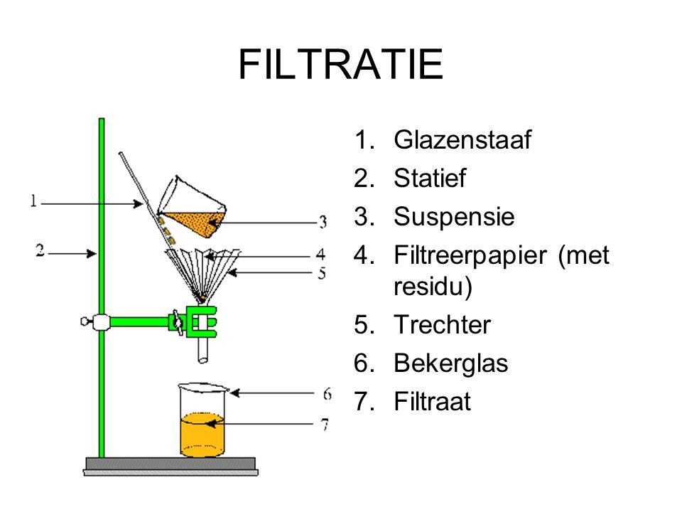 FILTRATIE Glazenstaaf Statief Suspensie Filtreerpapier (met residu)