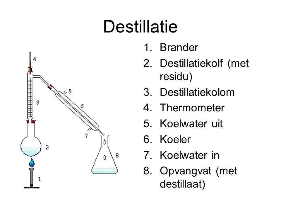 Destillatie Brander Destillatiekolf (met residu) Destillatiekolom