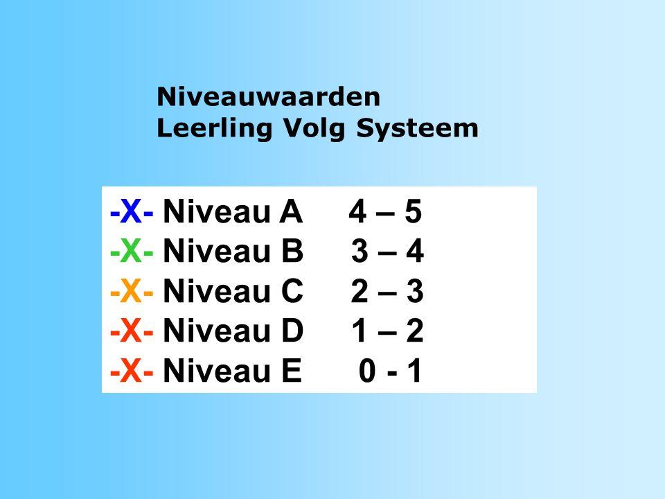 -X- Niveau A 4 – 5 -X- Niveau B 3 – 4 -X- Niveau C 2 – 3