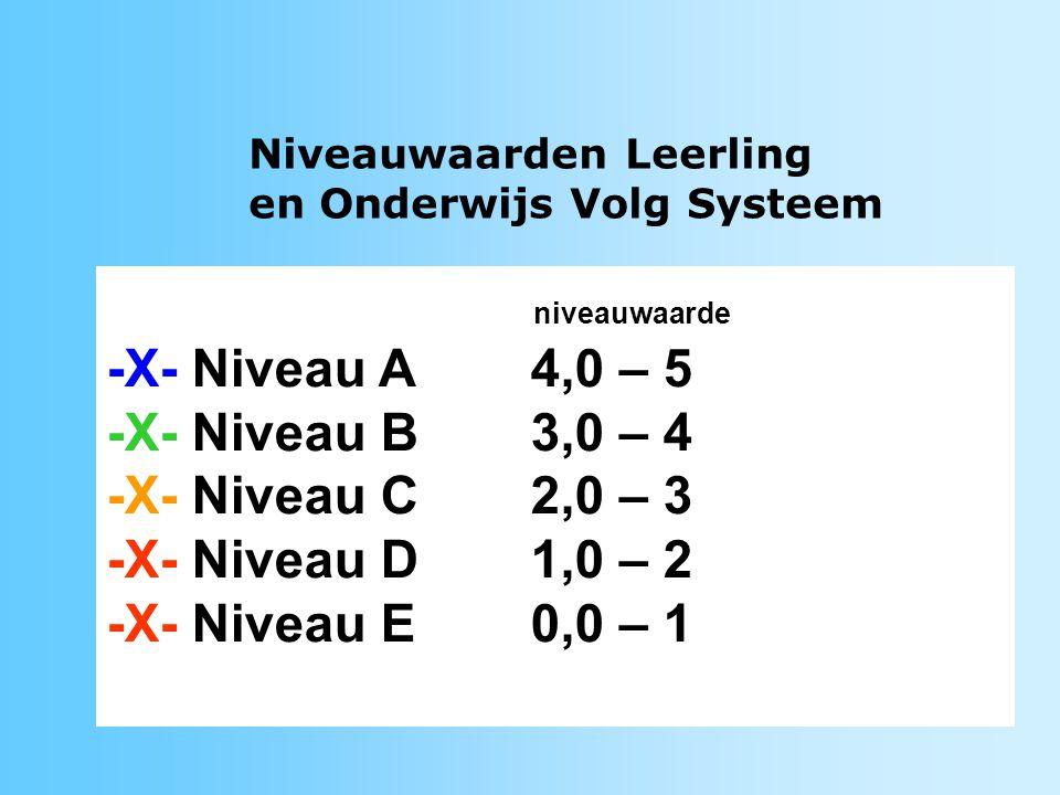 niveauwaarde -X- Niveau A 4,0 – 5 -X- Niveau B 3,0 – 4
