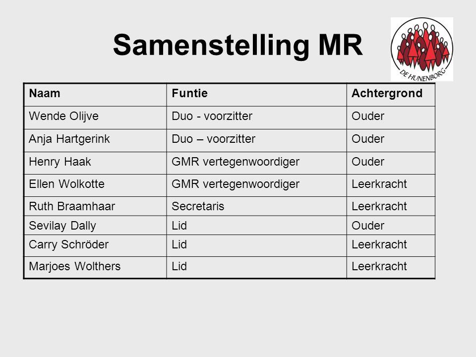 Samenstelling MR Naam Funtie Achtergrond Wende Olijve Duo - voorzitter