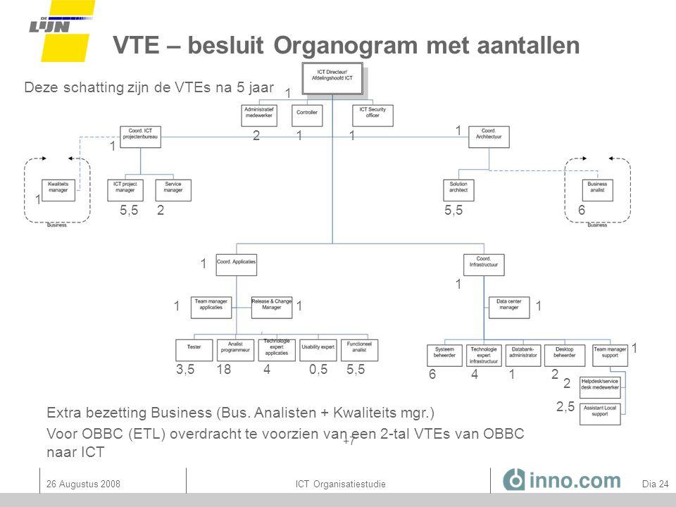 VTE – besluit Organogram met aantallen