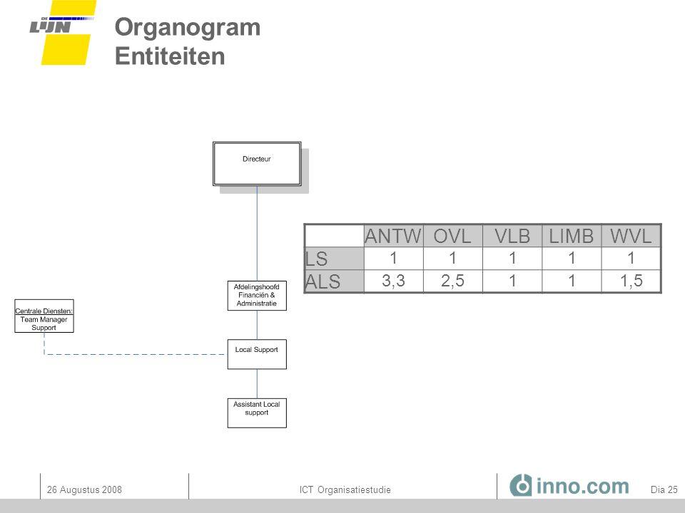 Organogram Entiteiten