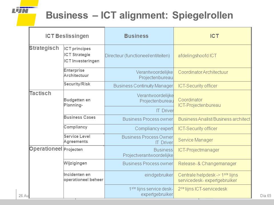 Business – ICT alignment: Spiegelrollen
