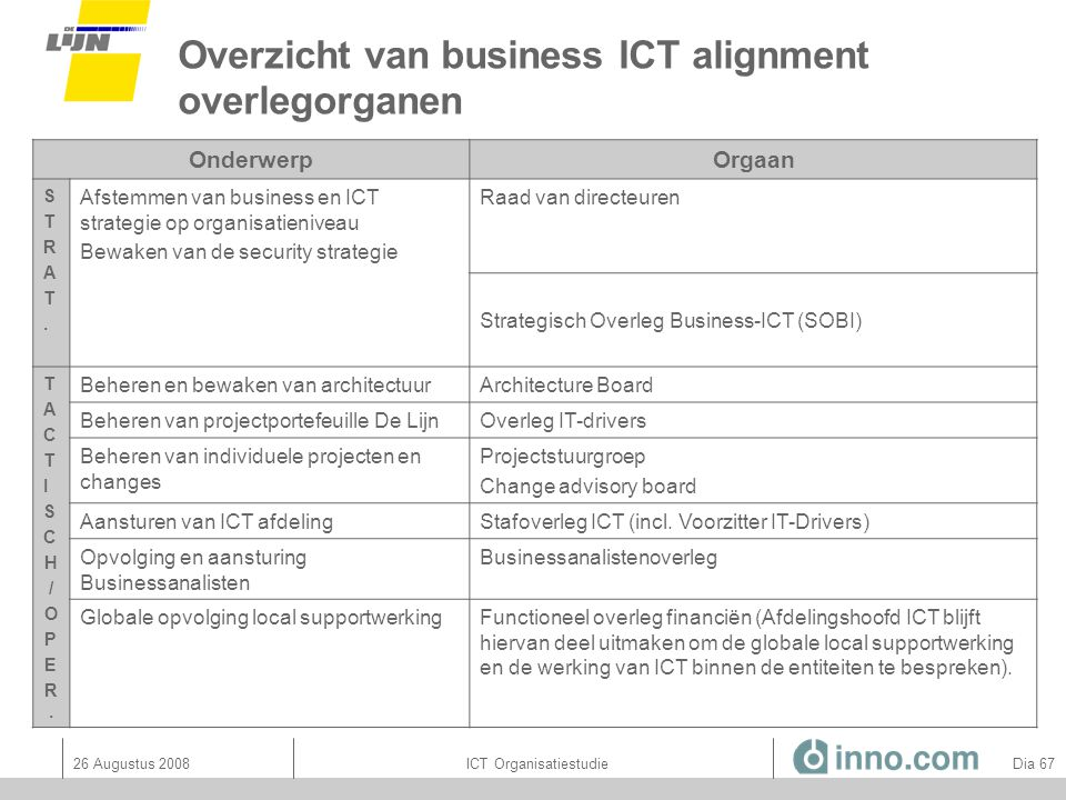 Overzicht van business ICT alignment overlegorganen