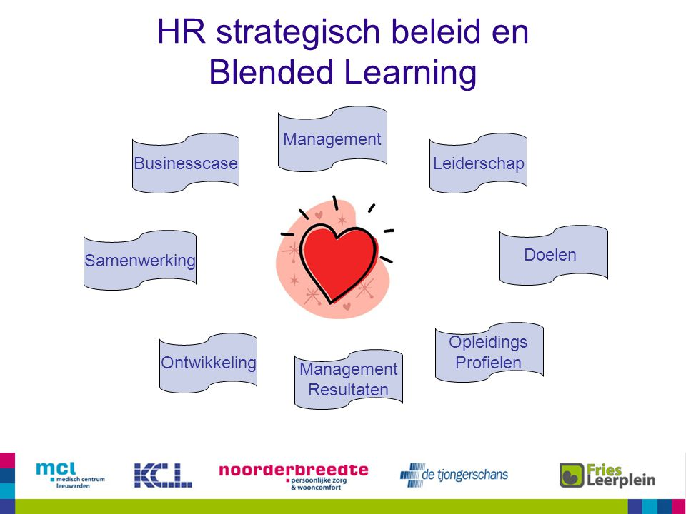HR strategisch beleid en Blended Learning