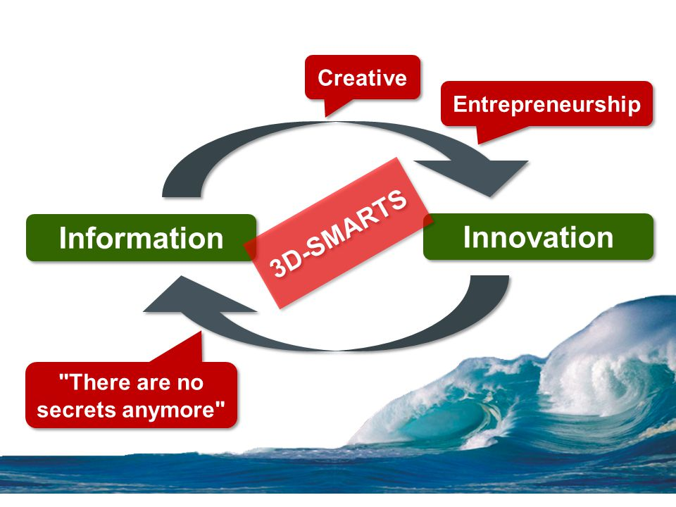 Information Innovation