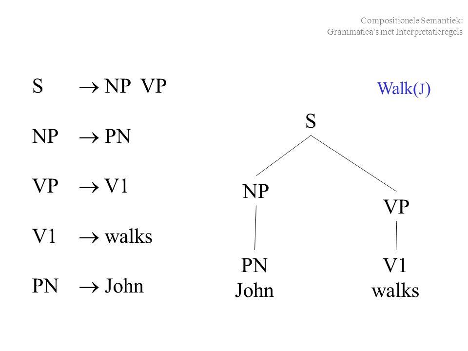 S  NP VP NP  PN VP  V1 V1  walks PN  John S NP VP PN John V1