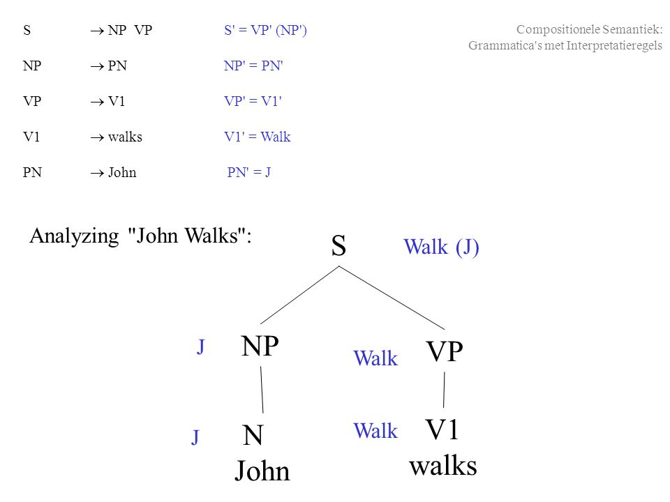 S NP VP V1 walks John Analyzing John Walks : Walk (J) J Walk J N Walk