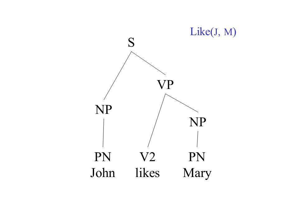 Like(J, M) S VP NP NP PN John V2 likes PN Mary