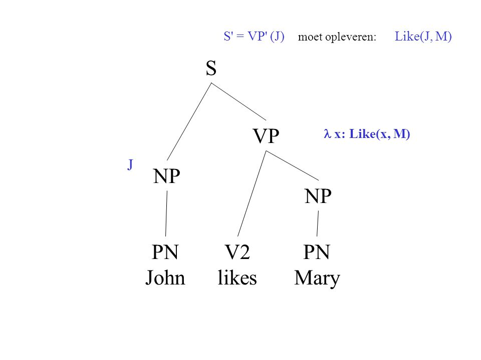 S = VP (J) moet opleveren: Like(J, M)