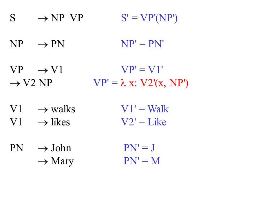 S  NP VP S = VP (NP ) NP  PN NP = PN VP  V1 VP = V1  V2 NP VP =  x: V2 (x, NP )