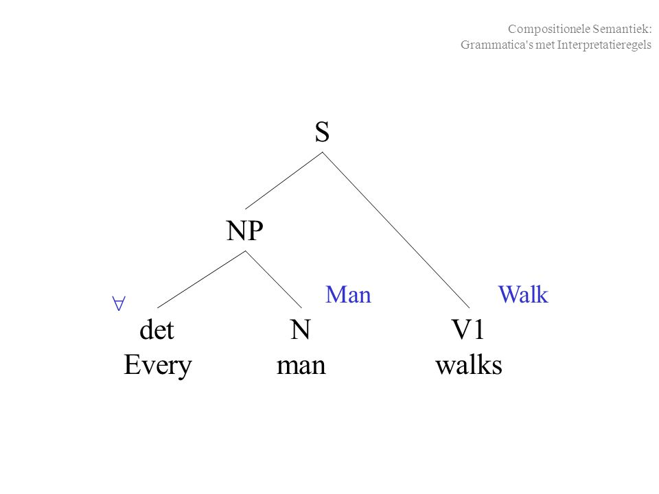 S NP det Every N man V1 walks Man Walk 