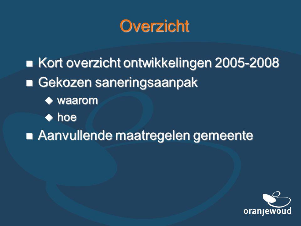 Overzicht Kort overzicht ontwikkelingen 2005-2008