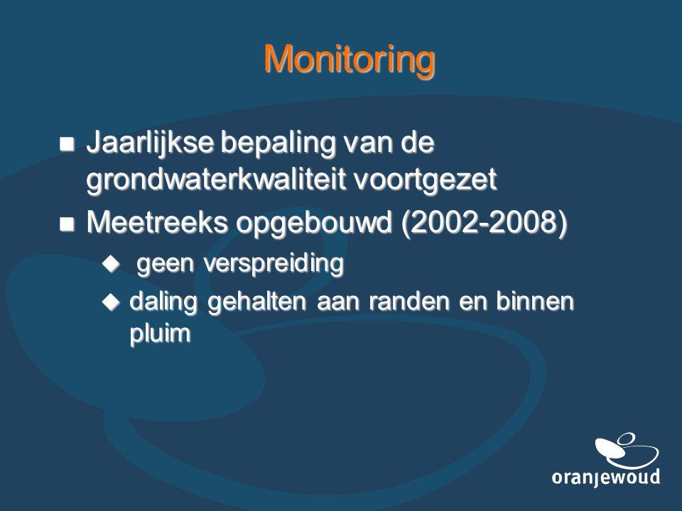 Monitoring Jaarlijkse bepaling van de grondwaterkwaliteit voortgezet