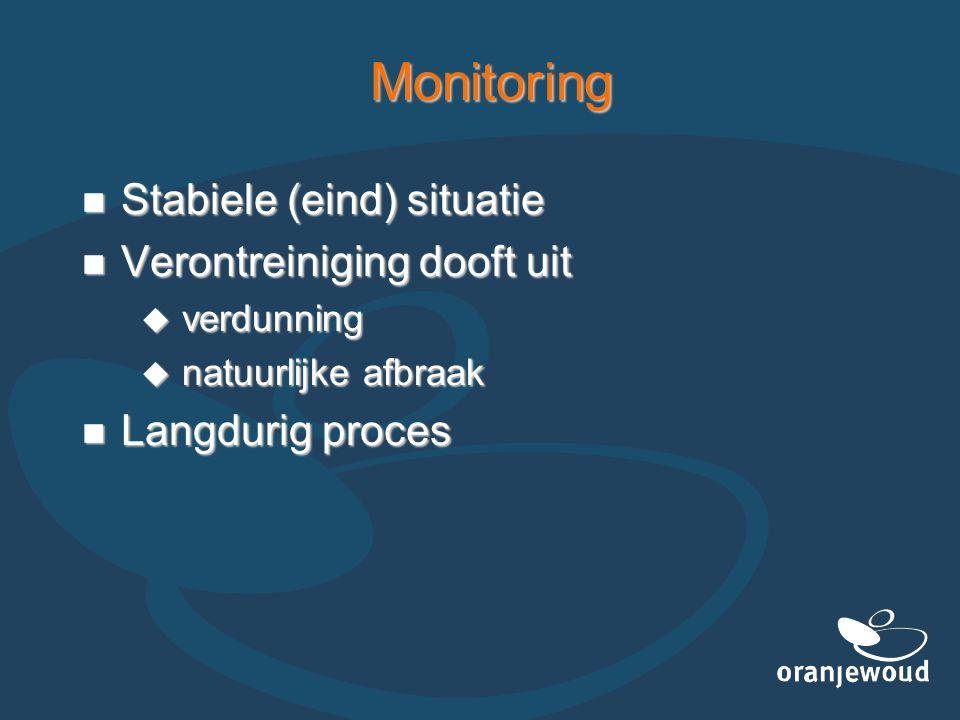 Monitoring Stabiele (eind) situatie Verontreiniging dooft uit