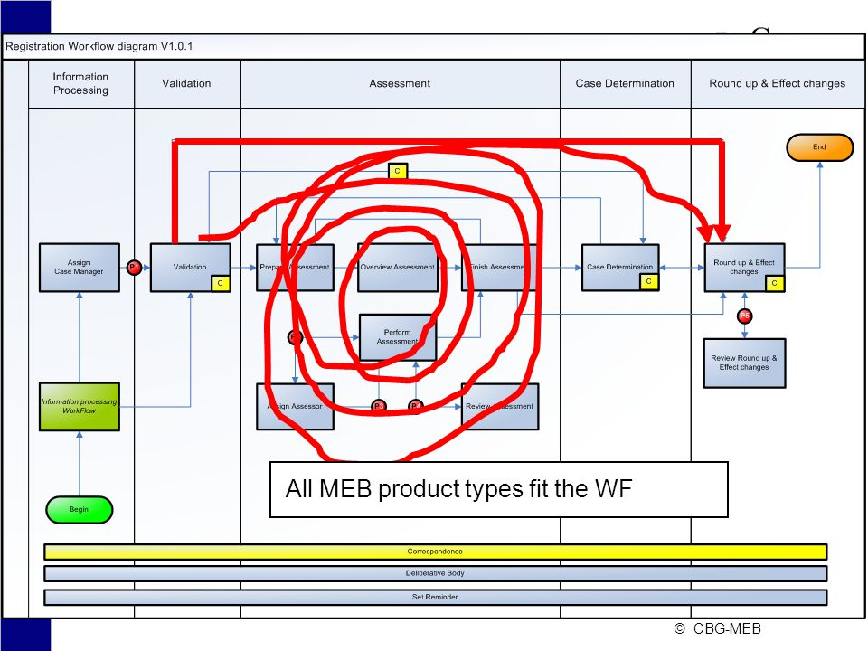 All MEB product types fit the WF