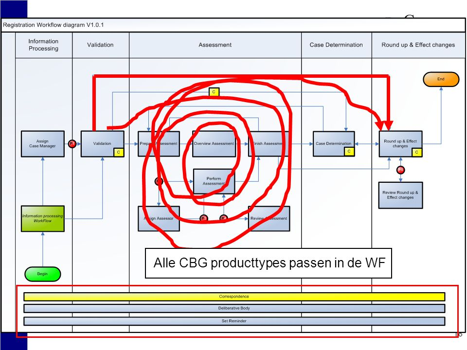 Alle CBG producttypes passen in de WF