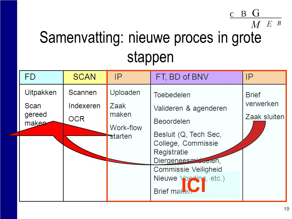 Samenvatting: nieuwe proces in grote stappen