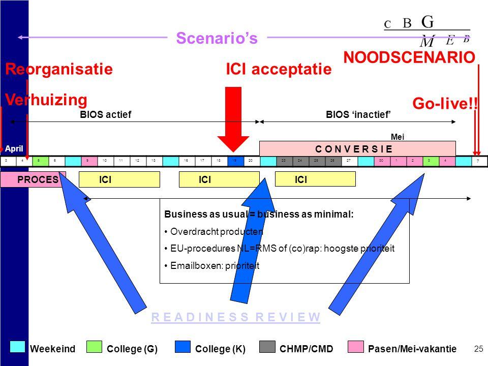 Scenario's NOODSCENARIO Reorganisatie ICI acceptatie Verhuizing
