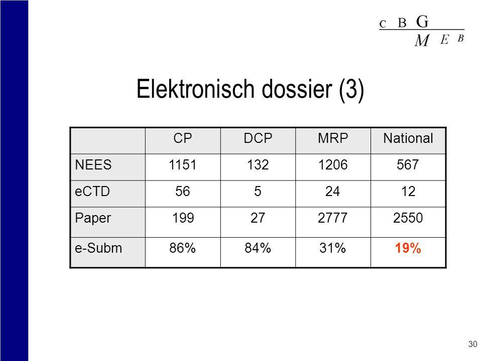 Elektronisch dossier (3)