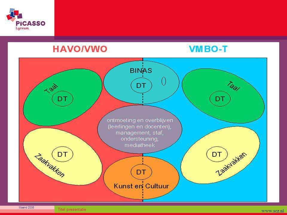 Maand 2006 Titel presentatie www.scz.nl
