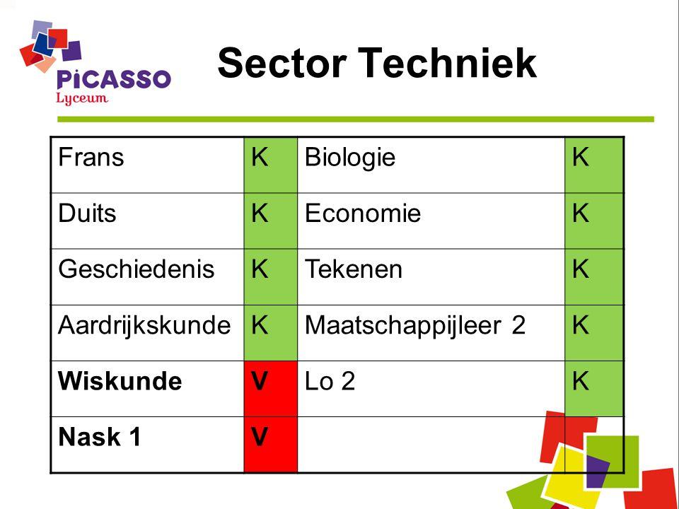 Sector Techniek Frans K Biologie Duits Economie Geschiedenis Tekenen