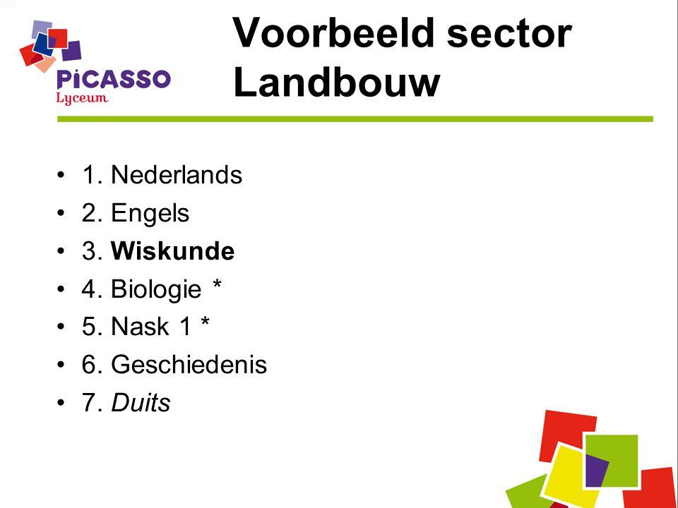 Voorbeeld sector Landbouw