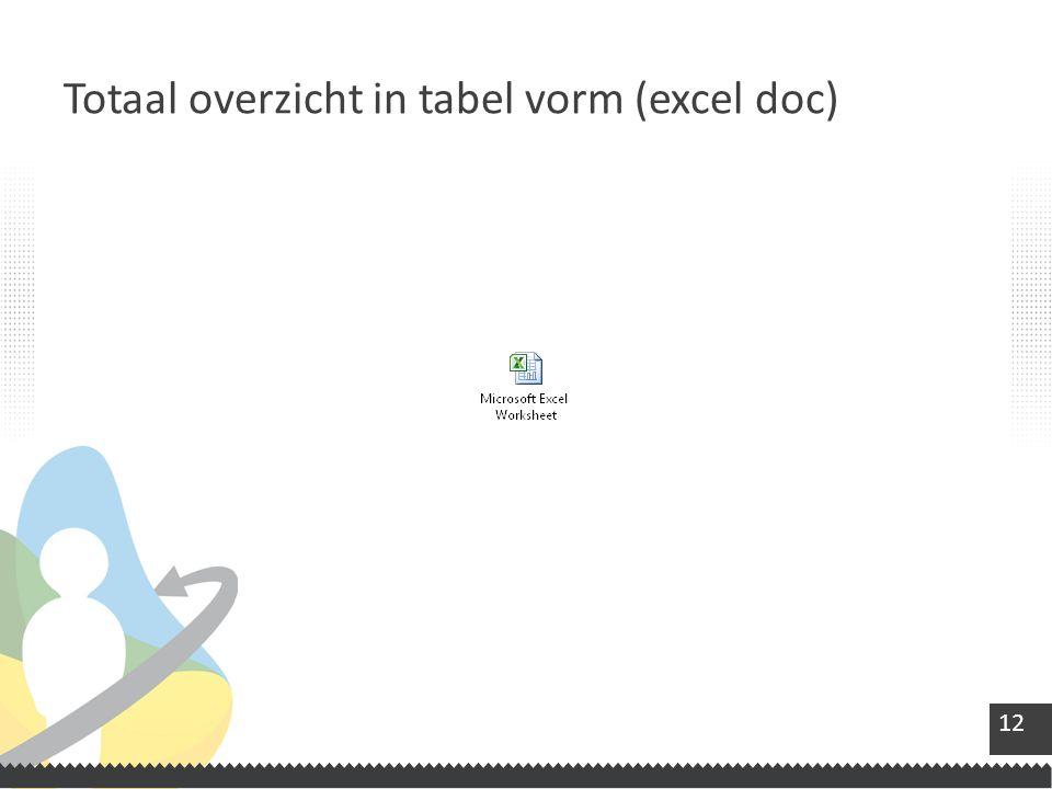 Totaal overzicht in tabel vorm (excel doc)