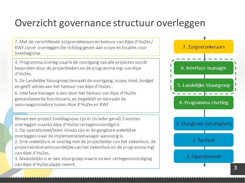 Overzicht governance structuur overleggen