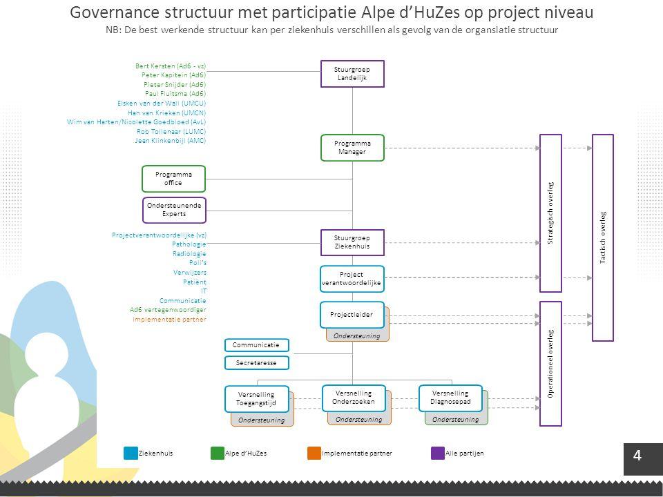 Governance structuur met participatie Alpe d'HuZes op project niveau NB: De best werkende structuur kan per ziekenhuis verschillen als gevolg van de organsiatie structuur