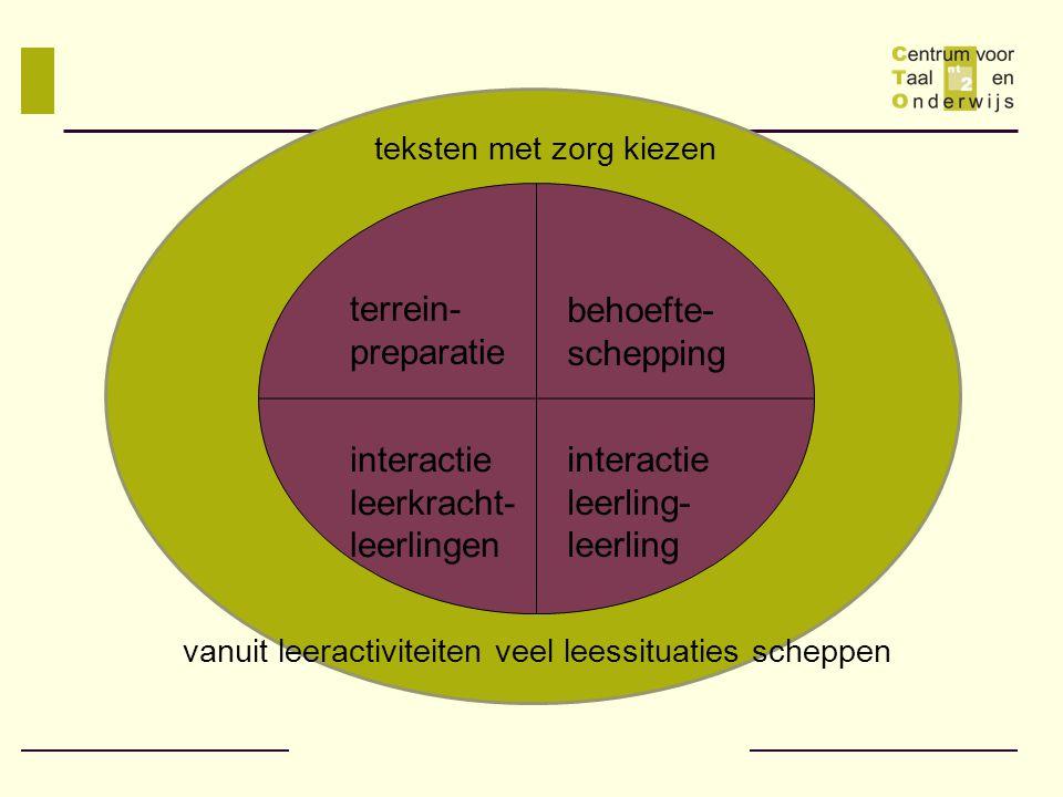 leerkracht- leerlingen interactie leerling-leerling
