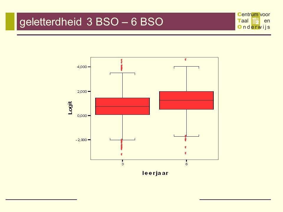 geletterdheid 3 BSO – 6 BSO