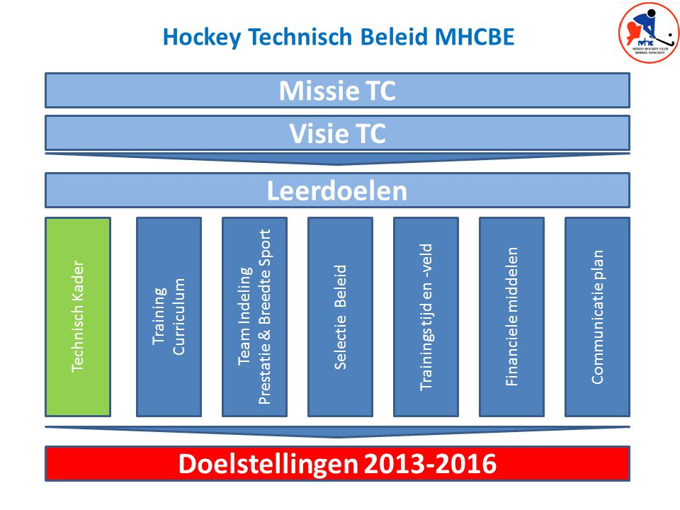 Hockey Technisch Beleid MHCBE