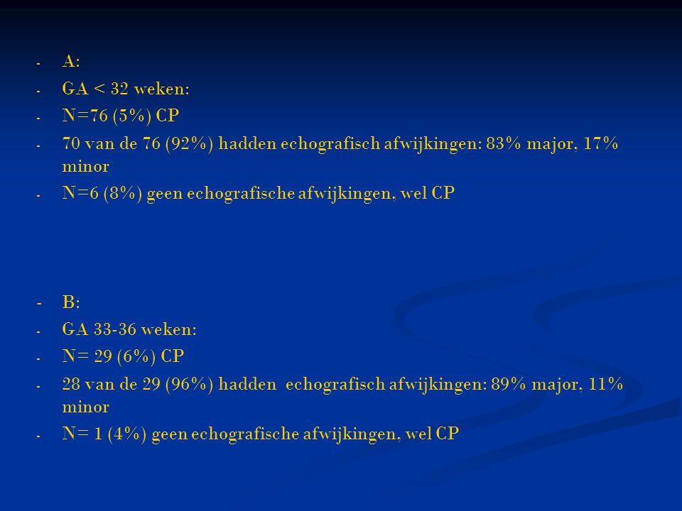 A: GA < 32 weken: N=76 (5%) CP. 70 van de 76 (92%) hadden echografisch afwijkingen: 83% major, 17% minor.