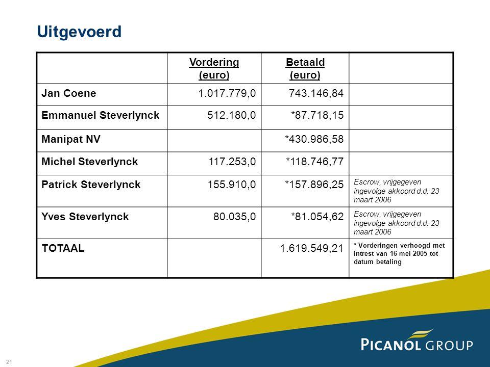 Uitgevoerd Vordering (euro) Betaald (euro) Jan Coene 1.017.779,0