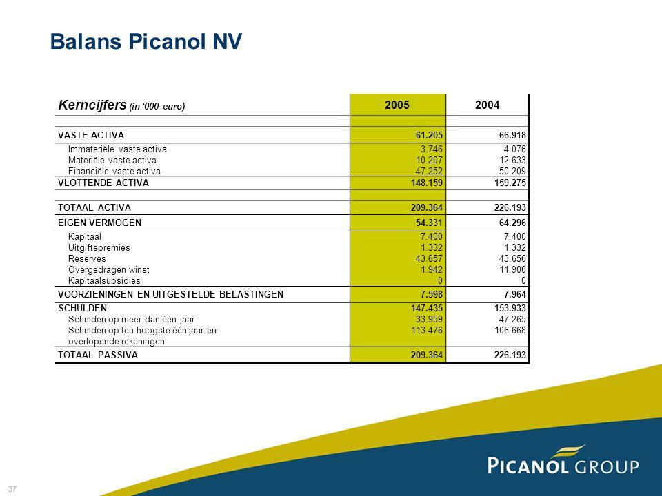 Balans Picanol NV Kerncijfers (in '000 euro) 2005 2004 VASTE ACTIVA