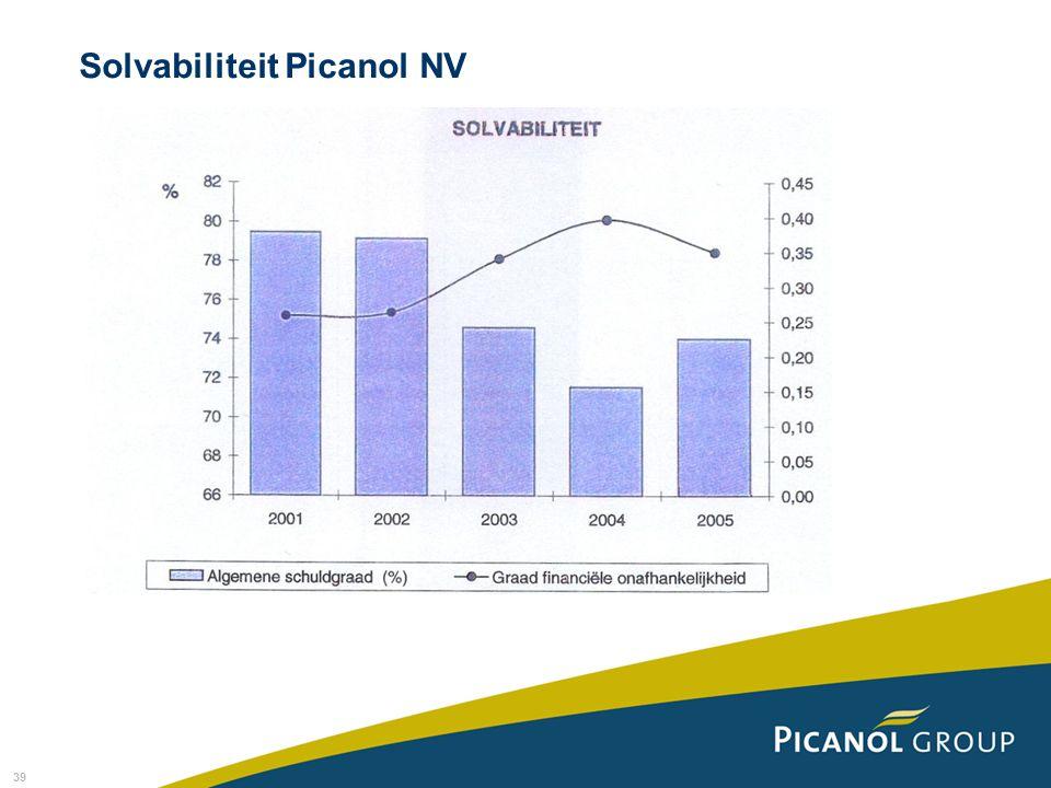 Solvabiliteit Picanol NV