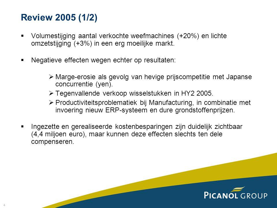 Review 2005 (1/2) Volumestijging aantal verkochte weefmachines (+20%) en lichte omzetstijging (+3%) in een erg moeilijke markt.