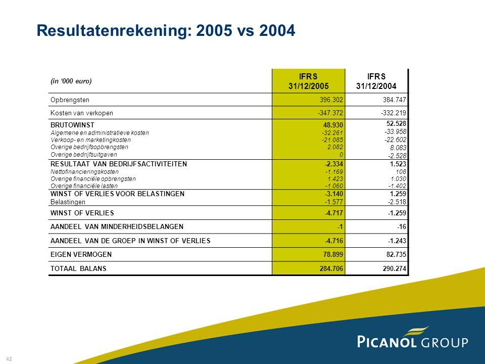 Resultatenrekening: 2005 vs 2004