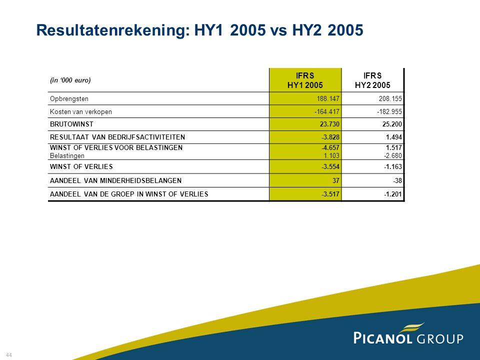 Resultatenrekening: HY1 2005 vs HY2 2005